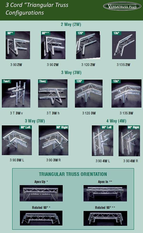 """VersaTruss Plus Exhibit and Display Truss Specifications  At VersaTruss Plus we fabricate two main sizes of exhibit and display truss. Our main line which consists of 2"""" main cords and our smaller line with 1"""" main cords for ligher duty applications. Both sizes are available in two cord """"ladder truss"""" three cord """"triangular truss"""" and four cord """"box truss"""""""