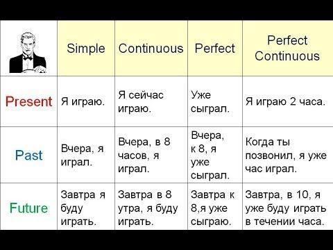 Объяснение всех времён в английском языке за 11 минут - YouTube