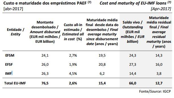 Quanto se poupa ao reembolsar o FMI?