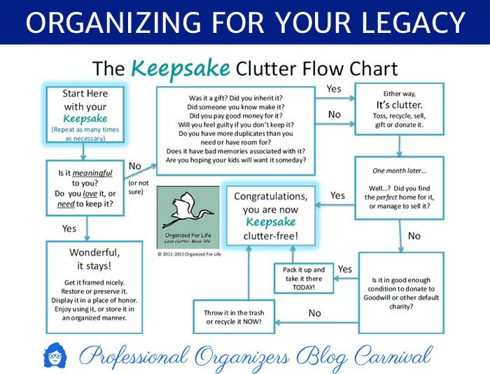Organizing For Your Legacy Professional Organizers Blog Carnival
