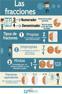las fracciones | Piktochart Infographic Editor