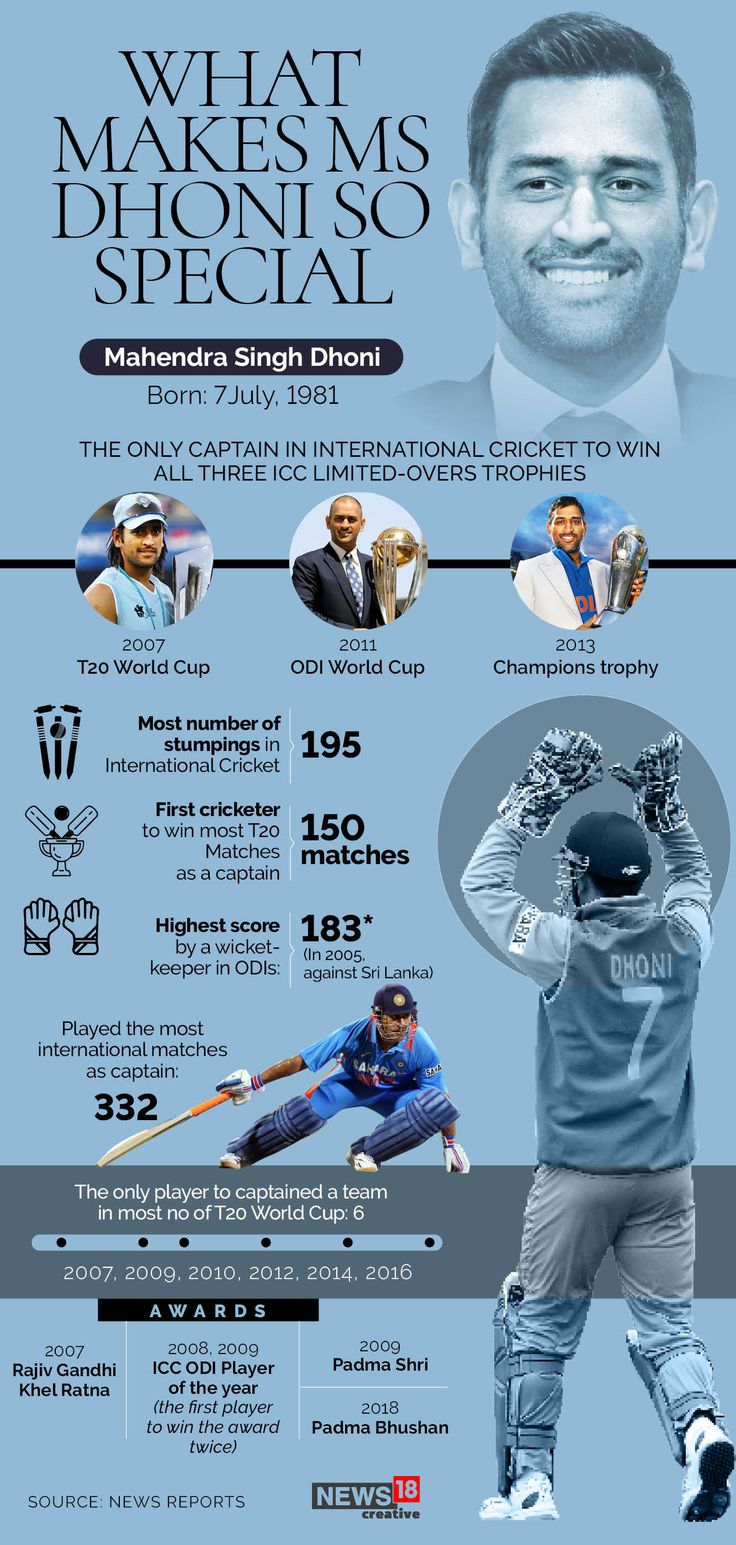 Happy Birthday, MS Dhoni What makes captain cool special