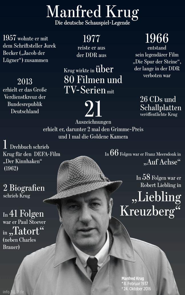 Fakten über den Schauspieler Manfred Krug