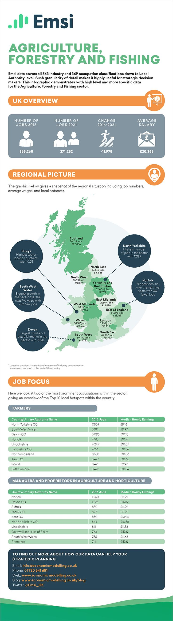 Agriculture, Forestry and Fishing EMSI Career Infographic