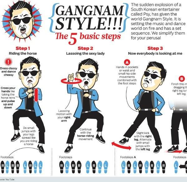 dance gangnam style :P