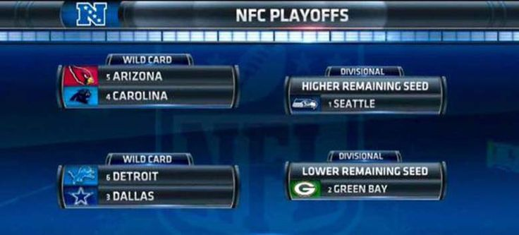 Wildcard Weekend   Games January 3 and 4. Times TBD  6. Detroit Lions (11-5, Wild Card) at 3. Dallas Cowboys (12-4, NFC East  champion)   Divisional Round   Games January 10 and 11. Times TBD.  Highest remaining seed at 1. Seattle Seahawks (12-4, NFC West champion)   Lowest remaining seed at 2. Green Bay Packers (12-4, NFC North champion)