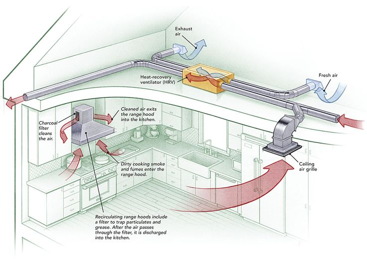 Two fans are better than one: Some Passive House builders have persuaded local inspectors to allow the installation of a recirculating range hood. A ceiling-mounted exhaust grille connected to an HRV removes kitchen air, and the HRV provides fresh air to another part of the living space.