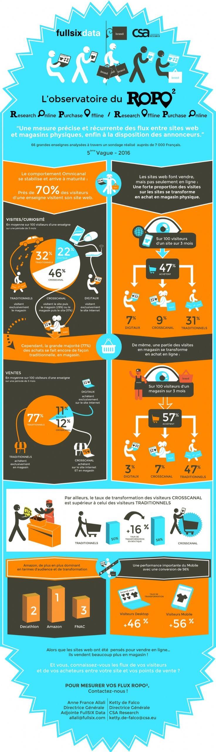 """Infographie ROPO : l'omnicanal au service de la conversion  Retrouvez cet article sur : www.e-marketing.fr - """"ROPO : l'omnicanal au service de la conversion"""
