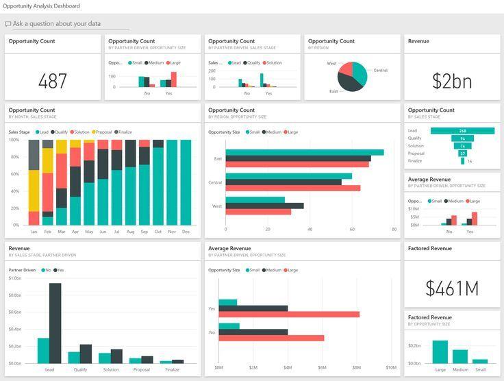 Perform Tableau And Python Data Visualization Data Analysis