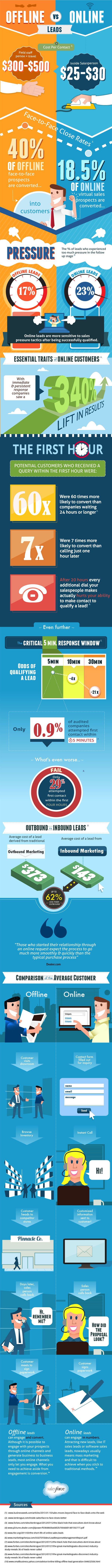 #INFOgraphic > Online vs Offline Leads: A very useful infographic both for traditional and digital salesmen as well as marketers, that attempts a side by side comparison of  offline and online leads, and reveals striking facts about response and follow up timings.  > http://infographicsmania.com/online-vs-offline-leads/?utm_source=Pinterest&utm_medium=INFOGRAPHICSMANIA&utm_campaign=SNAP