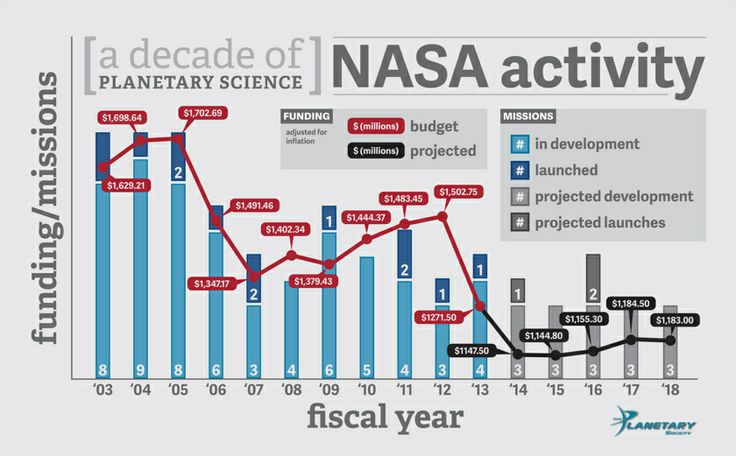 The Relationship Between Planetary Funding Cuts and Number of Missions