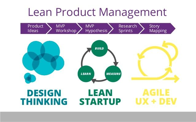 How to Align UX with Product Management