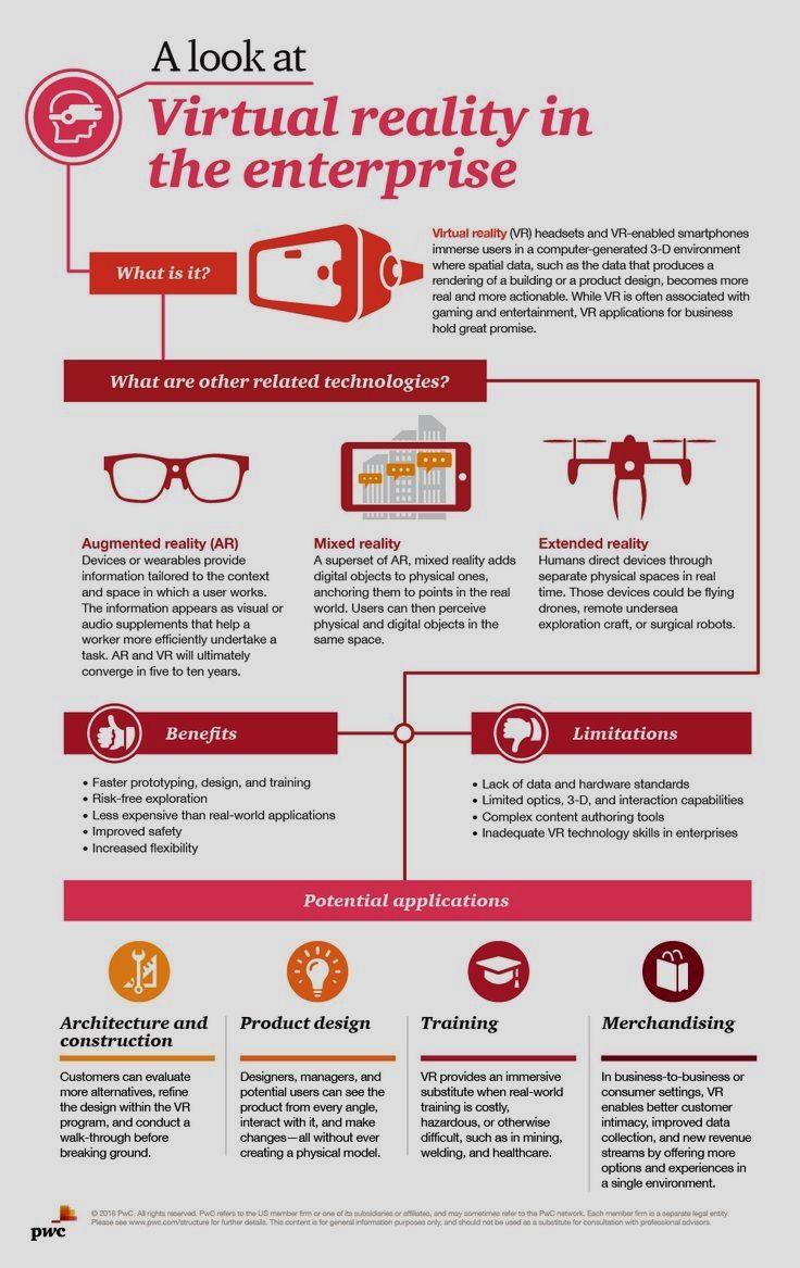 Virtual Reality Technology  To state that virtual reality