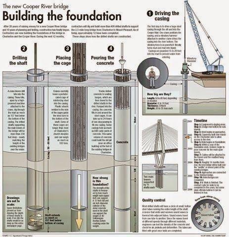 Génie civil et Travaux Publics Engineering Plan bloc autocad dwg: Schémas de construction de pont