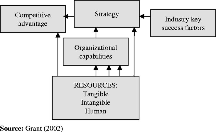 Competitive advantages in banking sector of