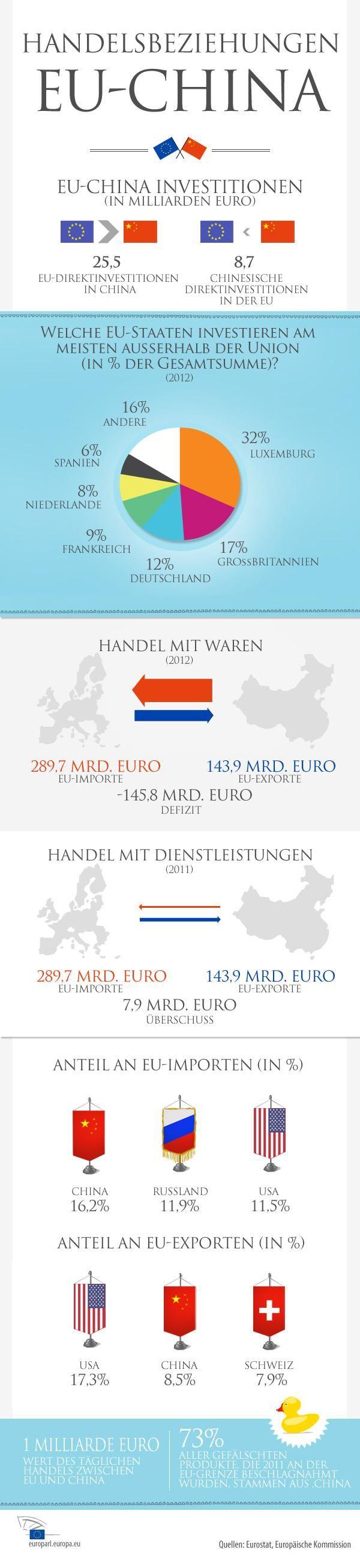EU-China Handelsbeziehungen: Wie geht die EU mit steigendem chinesischen Einfluss um? (Infografik)
