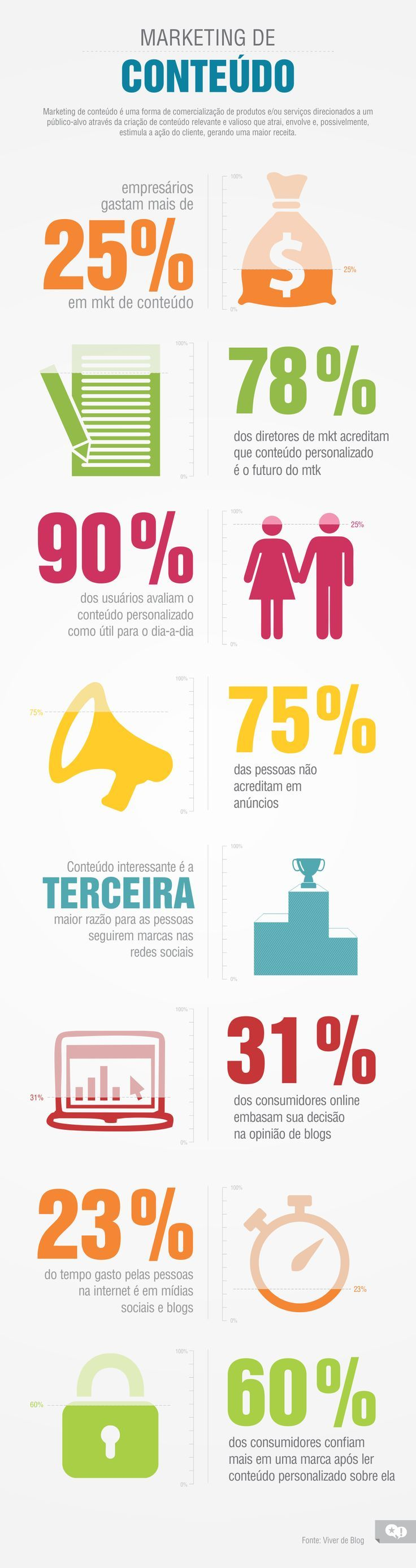Dados sobre #marketing de conteúdo #infografico #consumer