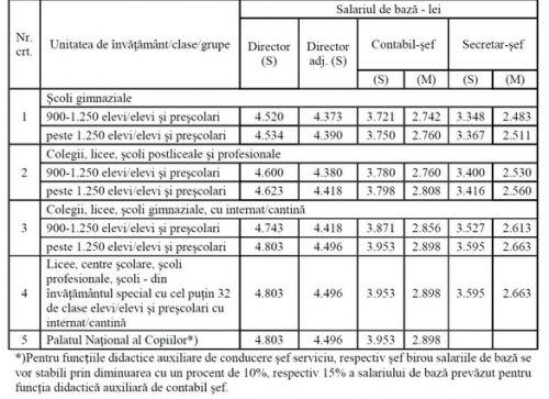 TRIBUNA INVATAMANTULUI: SALARIILE cadrelor didactice, majorate cu 15%. Care sunt noile lefuri ale profesorilor - GRILA DE SALARIZARE