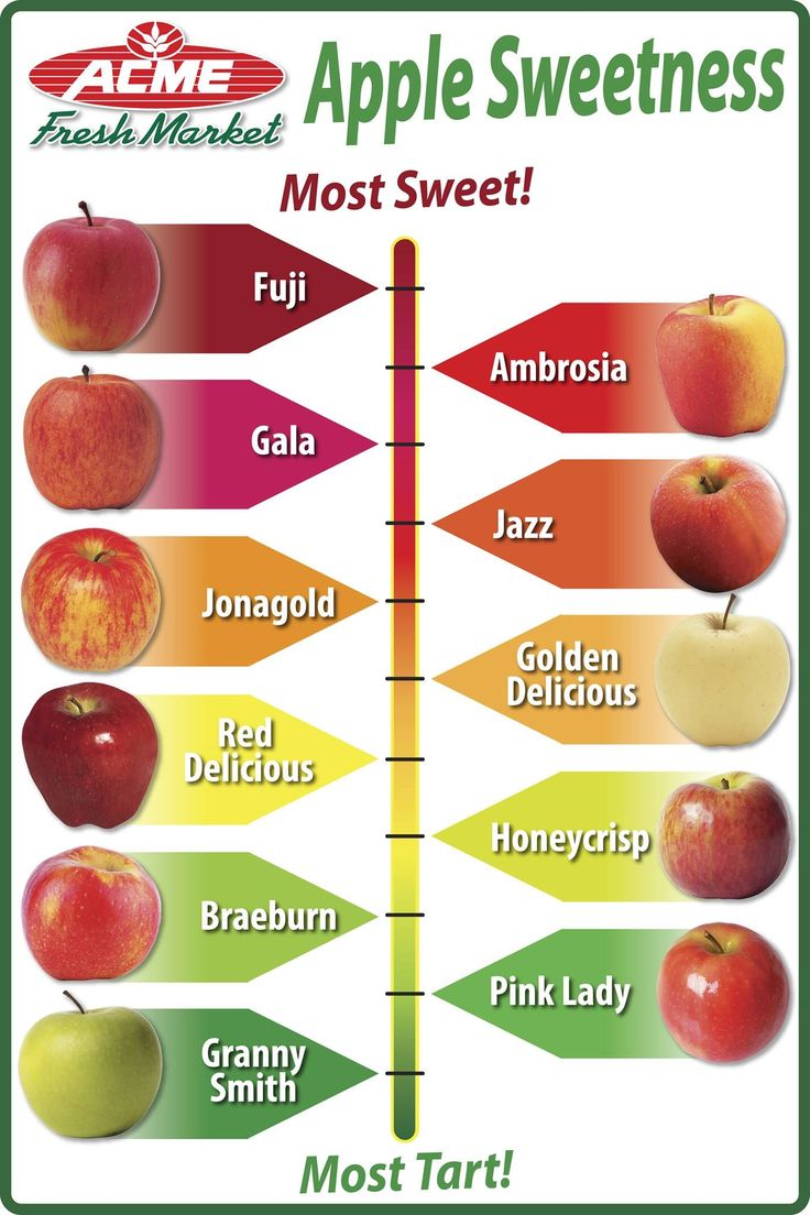 Guide to Apples a Sweetness Scale Food info, Food