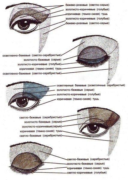 Макияж глаз: тени