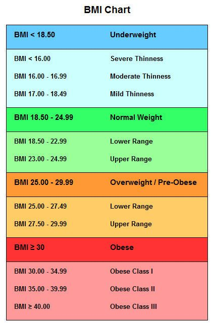 use this bmi chart to calculate your ideal weight