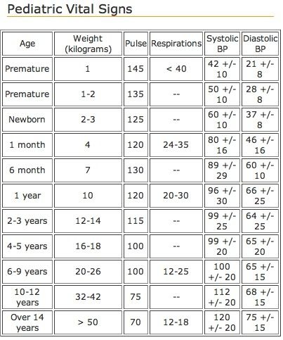 vital signs chart | Pediatric vital signs chart