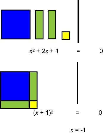 Math Solver: Solving Quadratic Equations with Algebra Tiles. Click on Preview to activate the Solver.