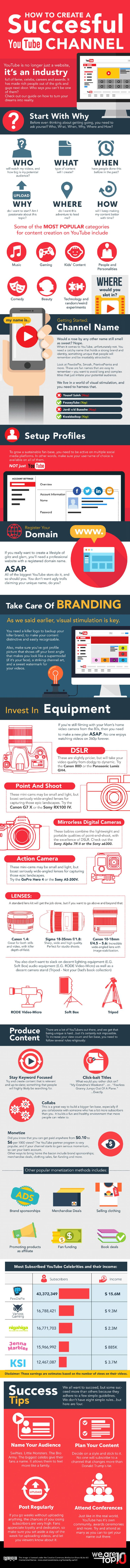 How To Build A Successful YouTube Channel Infographic. Topic: Video, social media