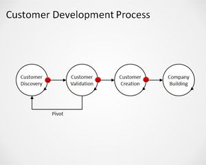 Free Customer Development Process PowerPoint Template is a simple presentation design with an editable diagram of Customer Development Process by Steve Blank