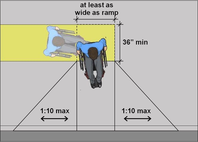 """Curb ramp top landing 36"""" long min and at least as wide as ramp; side flare slop 1:10 max."""