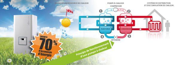 Pompe à chaleur : air/air ou air/eau ? #PAC