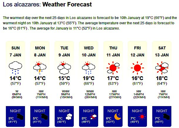 SUNDAY 7th January - 0953hrs Local Weather Forecast Cooler weather than we've been used to during the day is a'coming.! Certainly much chillier at night. For live hour-by-hour weather updates please visit our website (Murcia247.com) Home Page.