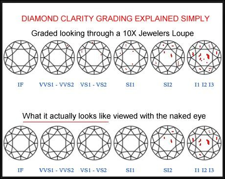 400 best Dream engagement ring images on Pinterest Engagements - diamond clarity chart