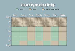 alternate-day-intermittent-fasting plan