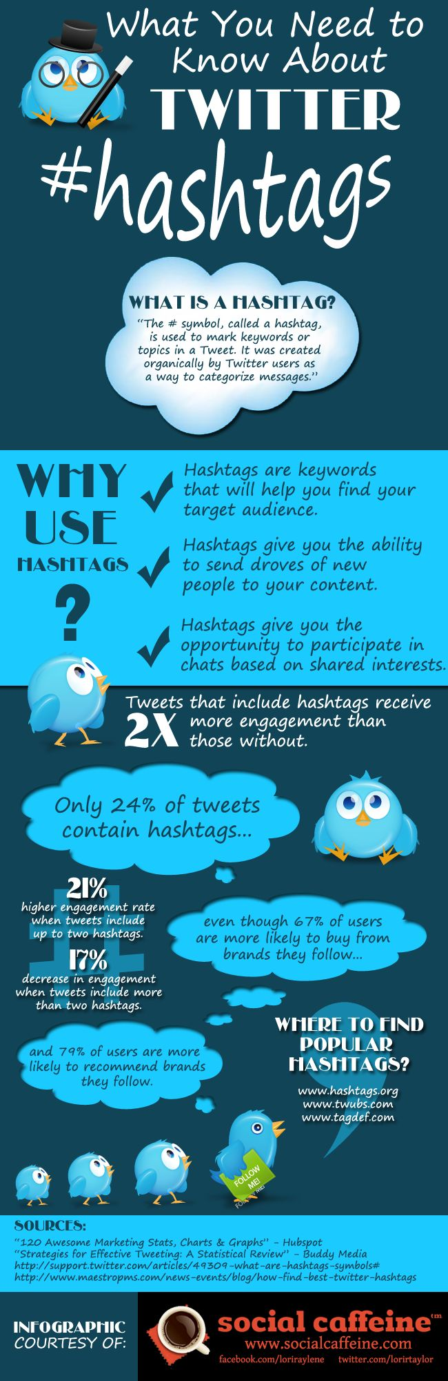 What You Need to Know About Twitter Hashtags Real Cost of Social Media #socialmedia #marketing #infographic