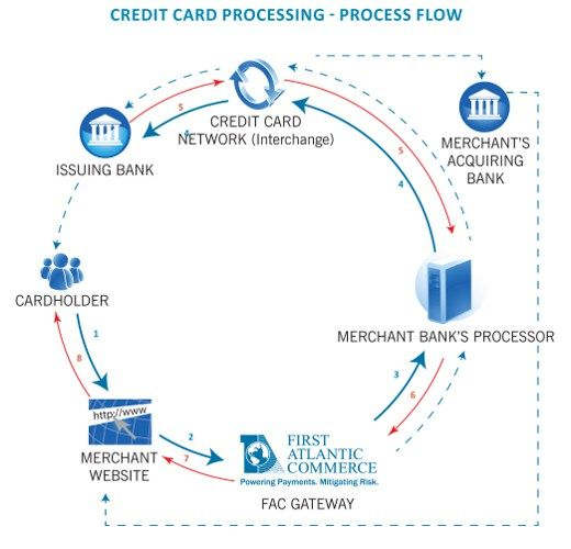Offshore Credit Card Processing Diagram – First Atlantic Commerce #credit #card #process #flow #diagram http://netherlands.remmont.com/offshore-credit-card-processing-diagram-first-atlantic-commerce-credit-card-process-flow-diagram/  # Offshore Credit Card Processing Diagram Credit Card Processing How It Works Learn how your business s international online credit card transactions are processed by viewing our credit card diagram and subsequent information below. For more information about…