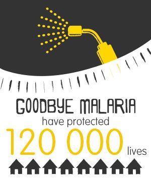 Since October 2013 (to April 2015) Goodbye Malaria has protected 120 000 lives. Click to find out more on our website, or see how you can get involved.