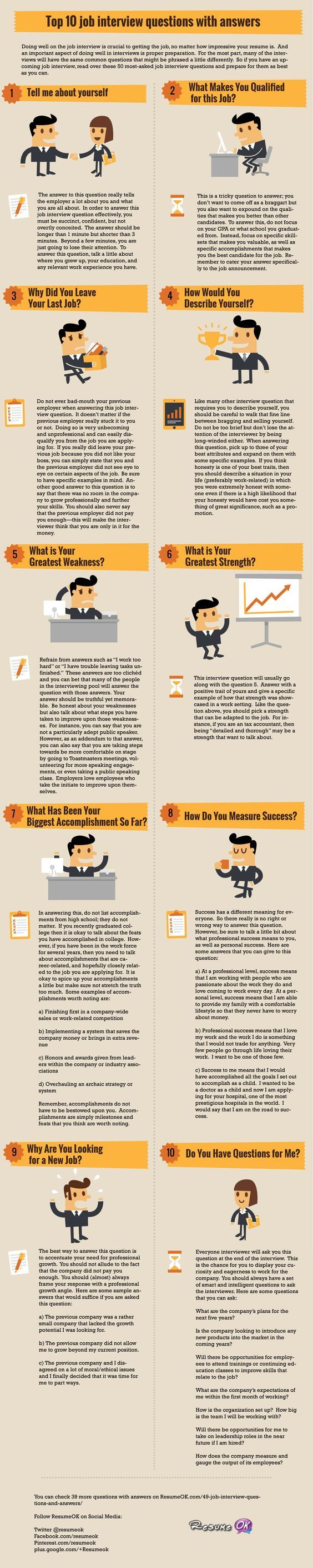 CATEGORIES Career advice Cover letter Get a job Guest Authors Job interview tips Others Productivity at work Resume writing tips Write a resume 50 Job Interview Questions and Answers [Infographic] Felix - April 16, 2013 - Job interview tips TWEET LIKE IT GOOGLE + LINKEDIN PINTEREST Doing well on the job interview is crucial to getting the job, no matter how impressive your resume is. And an important aspect of doing well in interviews is proper preparation. For the most part, many of