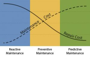 Predictive Maintenance. AggreGate enables OEM equipment vendors and service providers to build #predictive_maintenance (PM) solutions in rapid and cost effective manner.