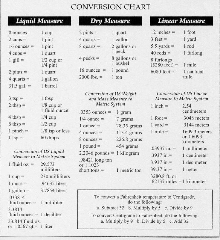 Nursing conversions chart