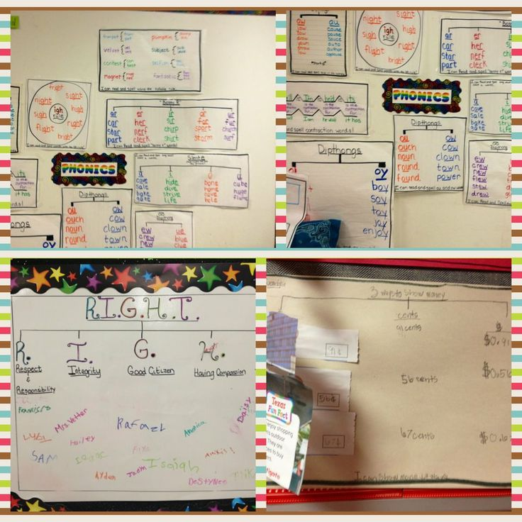 a spelling wall full of thinking maps...each rule is displayed here for future reference....may be a good replacement for the word wall...