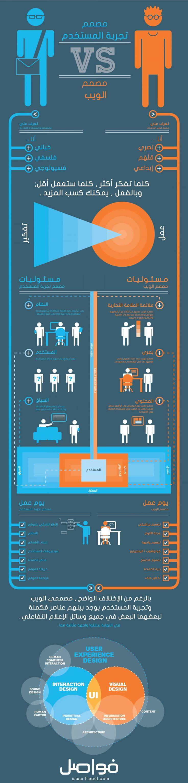 [انفوجرافيك] بعض الاختلافات الأساسية بين مصمم الويب ومصمم تجربة المستخدم