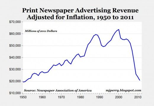 The chart displays total annual print newspaper advertising revenue based on annual data from 1950 to 2010, and estimated annual revenue for 2011 using quarterly data through the third quarter, gleaned from the Newspaper Association of America. It's perhaps little wonder that the UK's Guardian newspaper will likely be online-only within a few years.: Adverti Revenu, Newspaper Advertising, Newspaper Ads, Ads Revenu, Prints Advertising, Media, Prints Newspaper, Prints Ads, Advertising Revenu