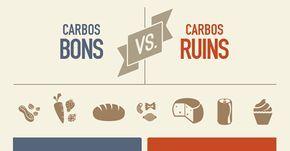 Ao longo da última década, as opiniões sobre carboidratos tem variado amplamente. Algumas dietas promovem os carboidratos como saudáveis, enquanto outras os evitam ao máximo. Mas afinal, os carboidratos são bons ou ruins? A resposta é: ambos. Baseados em suas estruturas químicas e em que o nosso corpo faz com eles, podemos dividi-los em duas