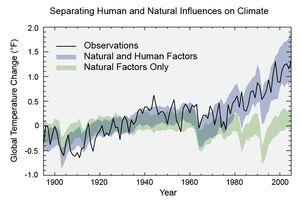 penyebab perubahan iklim oleh manusia dan alam