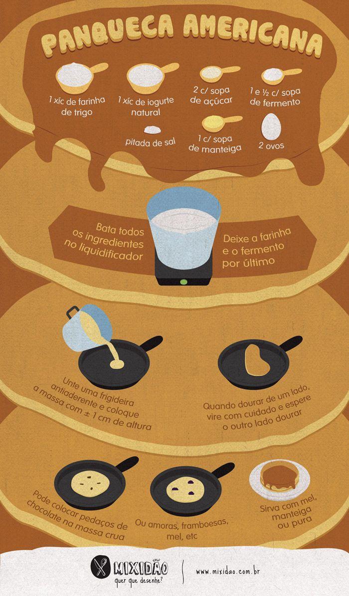 receita-infográfico de panqueca americana