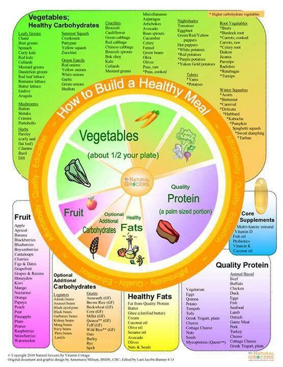 Build healthy meal www.greennutrilabs.com
