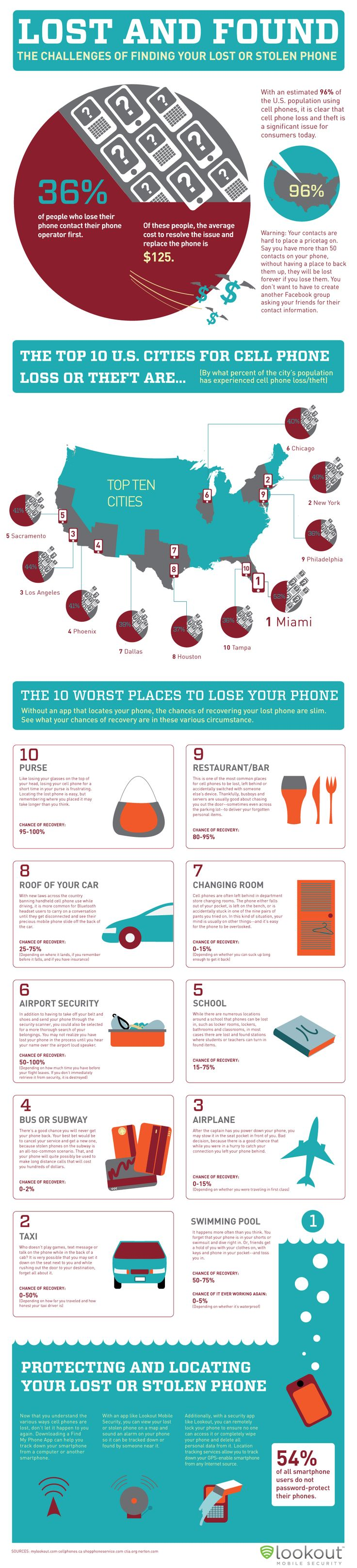Lost and Found... The Challenges of Finding Your Lost or Stolen Phone
