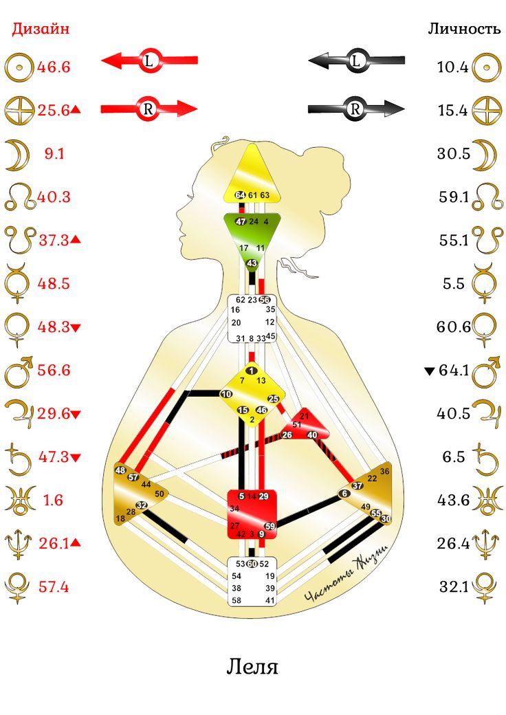 Расчет рейв-карты