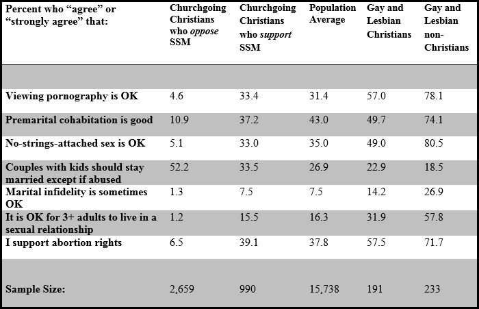 Tracking Christian Sexual Morality in a Same-Sex Marriage Future...really interesting